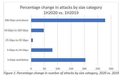 DDoS Attacks Increase by 151% in First Half Of 2020